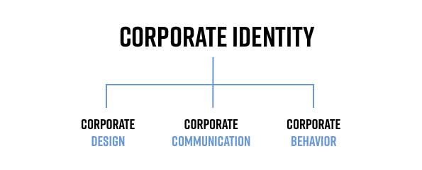 Corporate identity begriffserklaerung blog titelbild